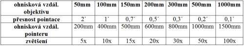 Tab. 4: Parametry pointačního dalekohledu pro vedení astronomických fotokamer s ohniskovou vzdáleností 50 až 1 000 mm.