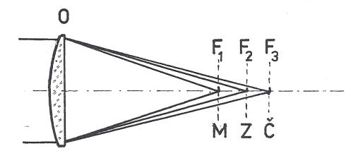 Obr. 2: Každá barevná složka bílého světla vytváří po průchodu neachromatickým objektivem vlastní ohnisko: F1 pro modré světlo, F2 pro zelené světlo, F3 pro červené světlo.