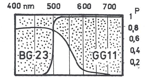 Obr. 3: Při kombinaci dvou filtrů BG23 a GG11 izolujeme spektrální oblast 500 až 600 nm, kterou tato kombinace filtrů propouští.