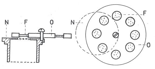 Obr. 6: Kruhový měnič filtrů, který se nasouvá na okulár: N) část, která se nasouvá zvenku na okulár, F) filtr, O) kruhový měnič.