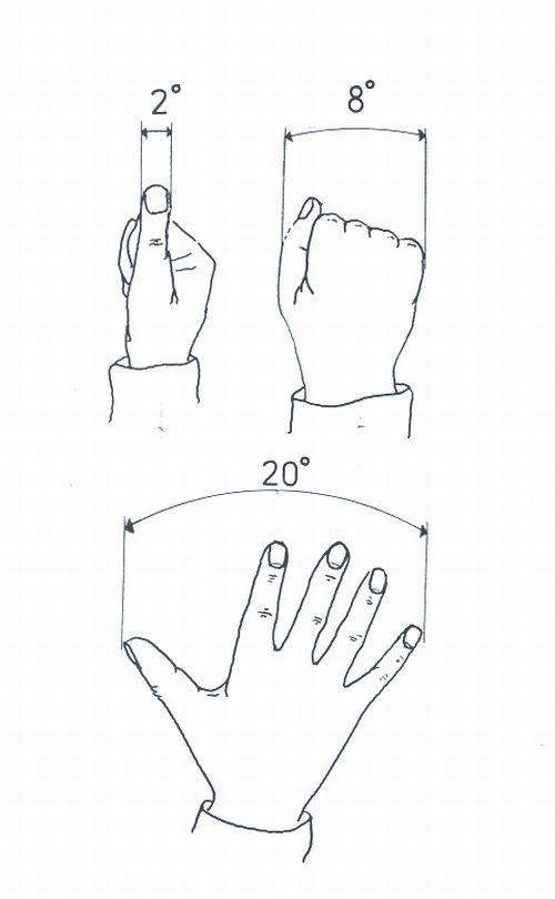 Obr. 1: Ruka jako jednoduchý nástroj pro odhad úhlových vzdáleností na obloze
