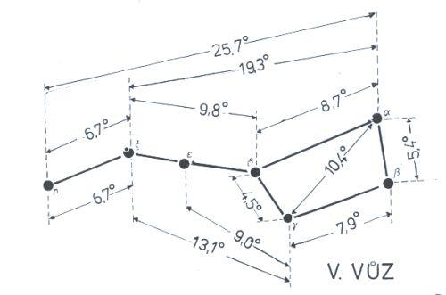 Obr. 2: Úhlové vzdálenosti jednotlivých hvězd Velkého vozu