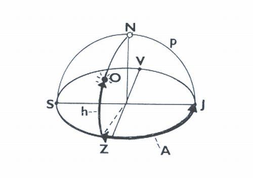 Obr. 6: Obzorníkové souřadnice, azimut (A) a výška (h) hvězdy (O): N) zenit, p) místní poledník, S, J, V, Z jsou světové strany