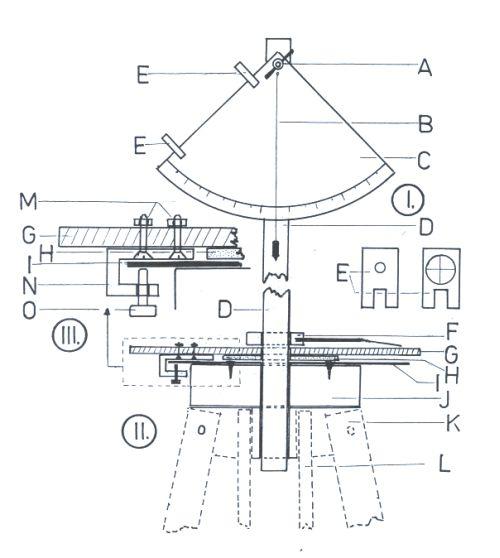 Obr. 9: Jednoduchý přístroj pro měření úhlů (výšky a azimutu). I. Kvadrant na měření výšky objektu nad obzorem (boční pohled): A) upevňovací šroub, B) svislé vlákno vyznačující naměřený úhel, C) kvadrant se stupnicí, D)osa kvadrantu, E) vizíry (umístěné na kvadrantu), II. Spodní část přístroje: D) osa kvadrantu, F) prstenec s ukazovatelem úhlových údajů, G) destička se stupnicí pro azimut (ø 25 cm), H) podložka, I) plechový disk, J) dřevěný válec upevněný na kříži stativu, K a L jsou nohy stativu, E) přední a zadní destička s otvory vizíru a s vláknovým křížem, III. Detail aretačního zařízení pro upevnění stupnice azimutu v potřebné poloze: M) šroub upevňující aretační zařízení k destičce se stupnicí azimutu, G) destička se stupnicí, H) podložka, I) plechová kruhová destička, N) nosník aretačního zařízení, O)šroub aretačního zařízení (přitlačuje plechovou destičku ke stupnici azimutu, a tak ji upevňuje v potřebné poloze).