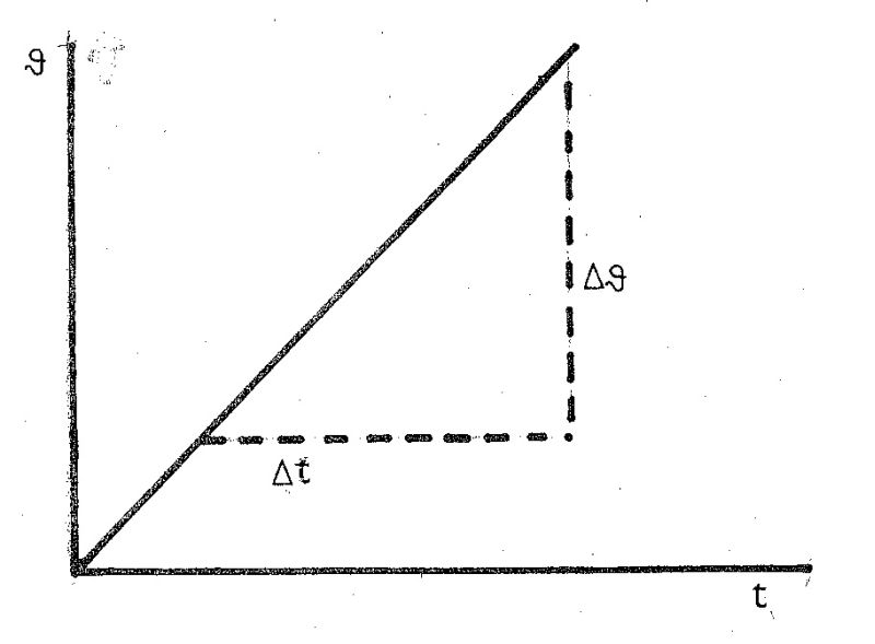 Obr. 23.3: Diagram pro výpočet sluneční konstanty.