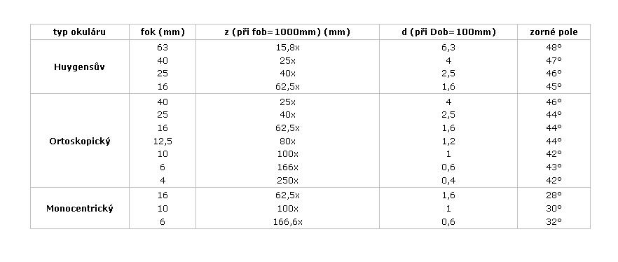 Tab. 1: fok - ohnisková vzdálenost okuláru; z - zvětšení (při objektivu s ohniskovou vzdáleností 1000mm); d - průměr výstupní pupily (při průměru objektivu 100mm)